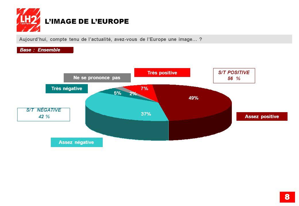 L'IMAGE DE L'EUROPE Aujourd'hui, compte tenu de l'actualité, avez-vous de l'Europe une image… Base : Ensemble.