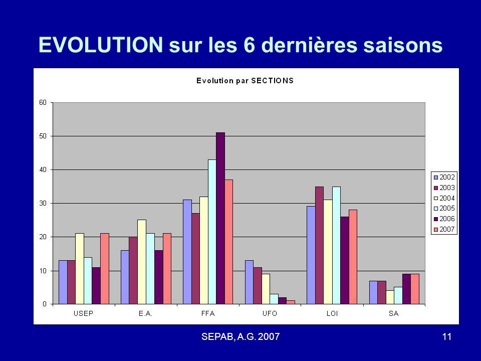 EVOLUTION sur les 6 dernières saisons