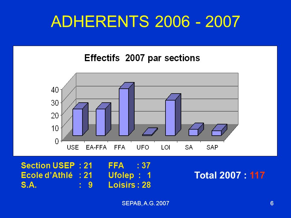 ADHERENTS 2006 - 2007 Section USEP : 21 Ecole d'Athlé : 21 S.A. : 9. FFA : 37 Ufolep : 1 Loisirs : 28.