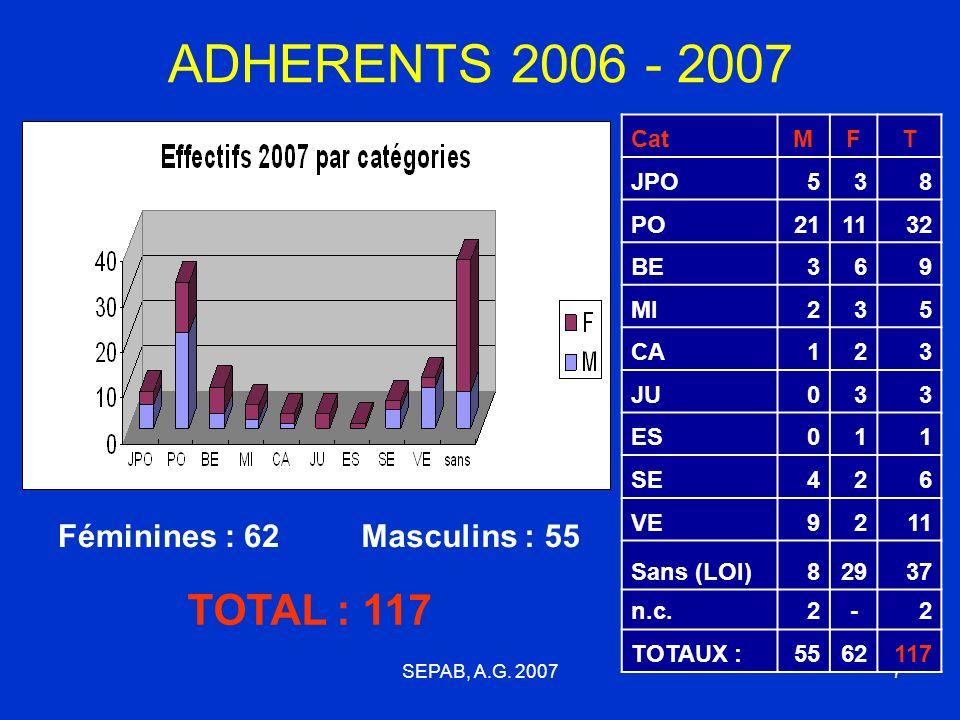 ADHERENTS 2006 - 2007 TOTAL : 117 Féminines : 62 Masculins : 55 Cat M