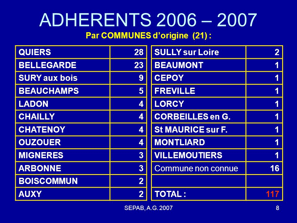 ADHERENTS 2006 – 2007 Par COMMUNES d'origine (21) :