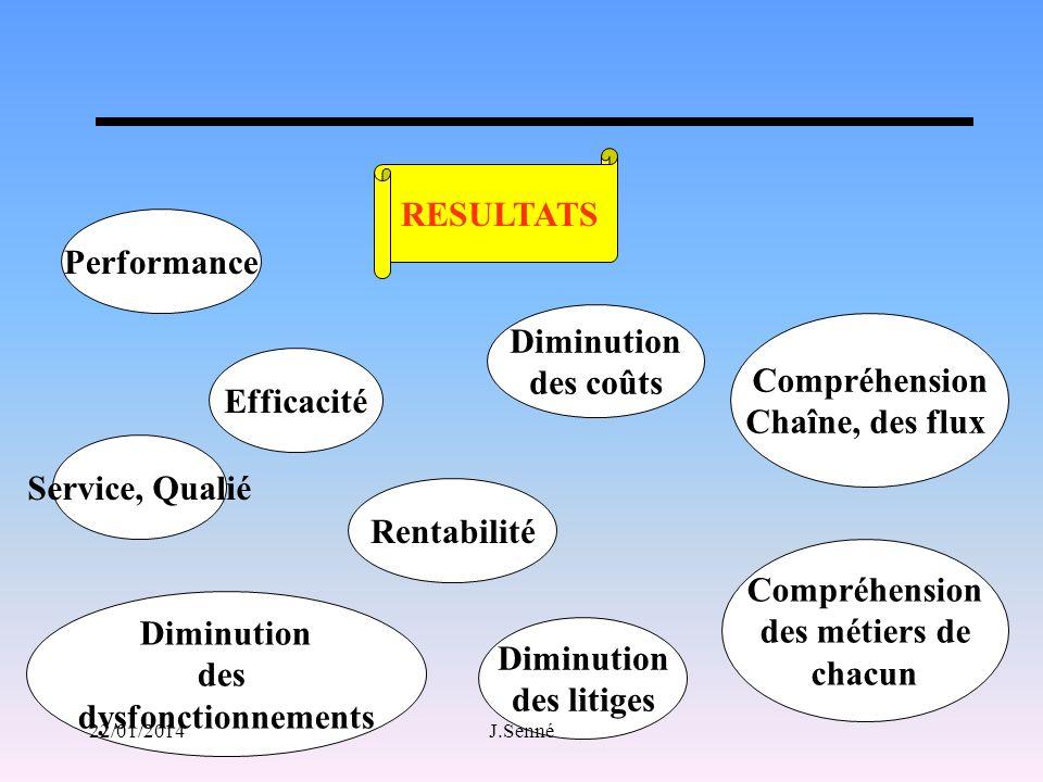 RESULTATS Performance Diminution des coûts Compréhension