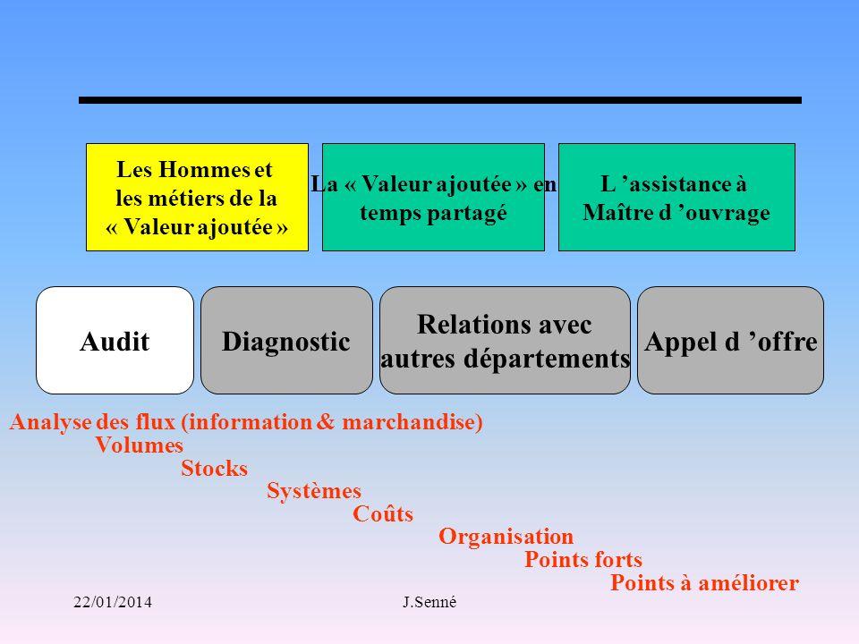 Audit Diagnostic Relations avec autres départements Appel d 'offre