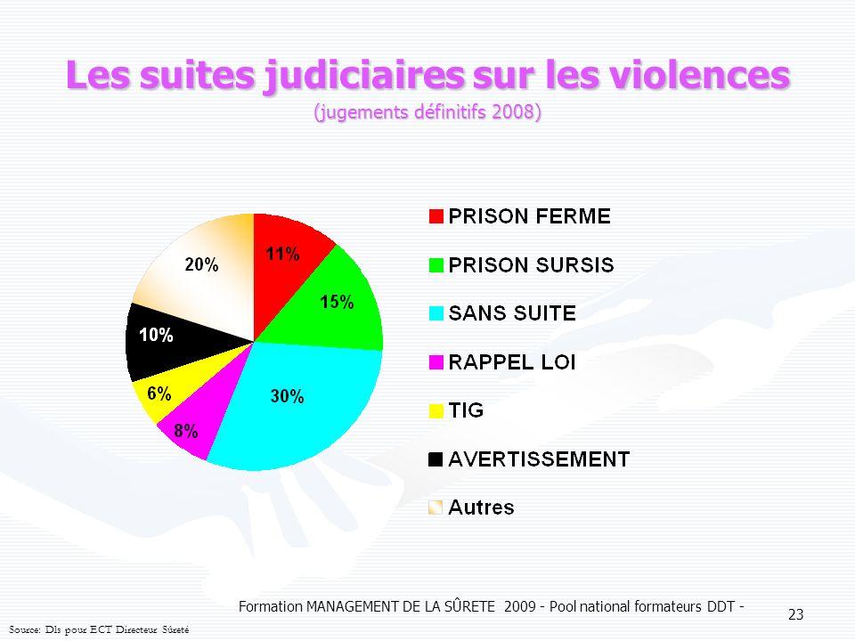 Les suites judiciaires sur les violences (jugements définitifs 2008)
