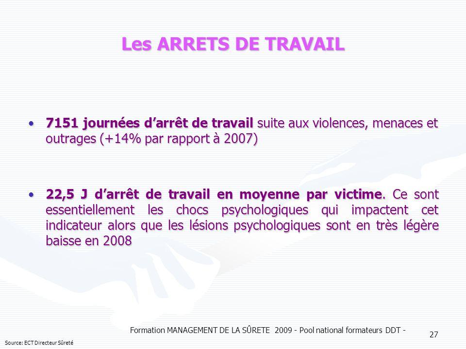 Les ARRETS DE TRAVAIL 7151 journées d'arrêt de travail suite aux violences, menaces et outrages (+14% par rapport à 2007)