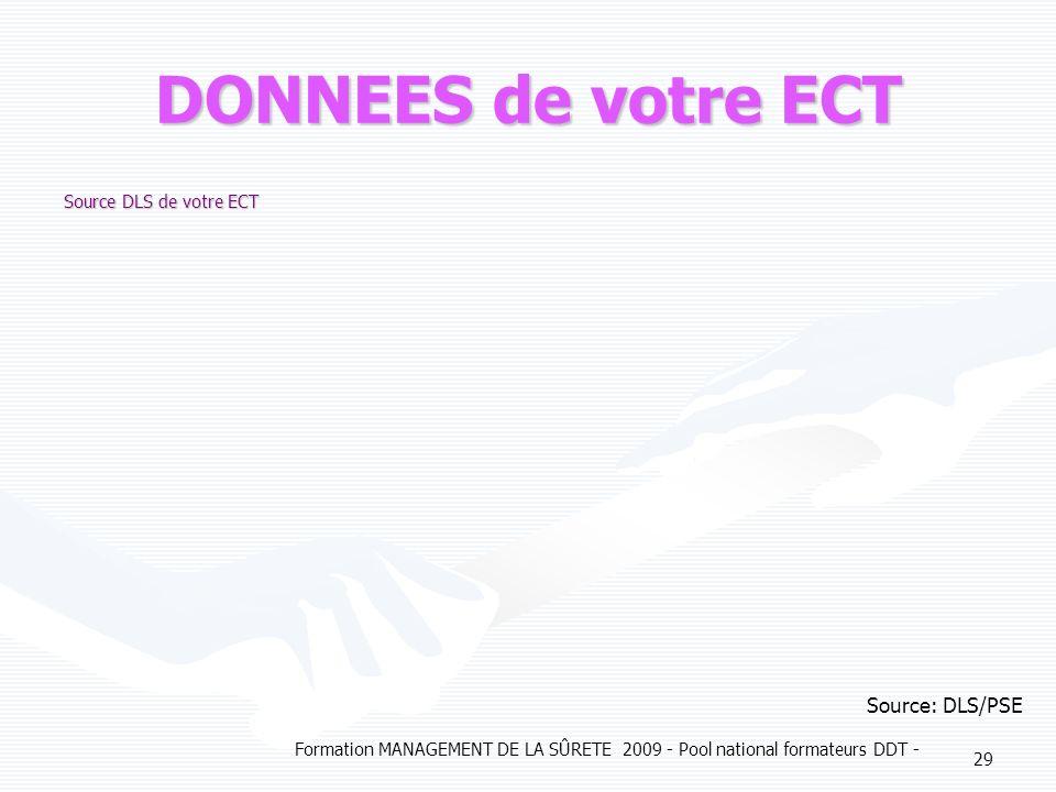 DONNEES de votre ECT Source: DLS/PSE Source DLS de votre ECT
