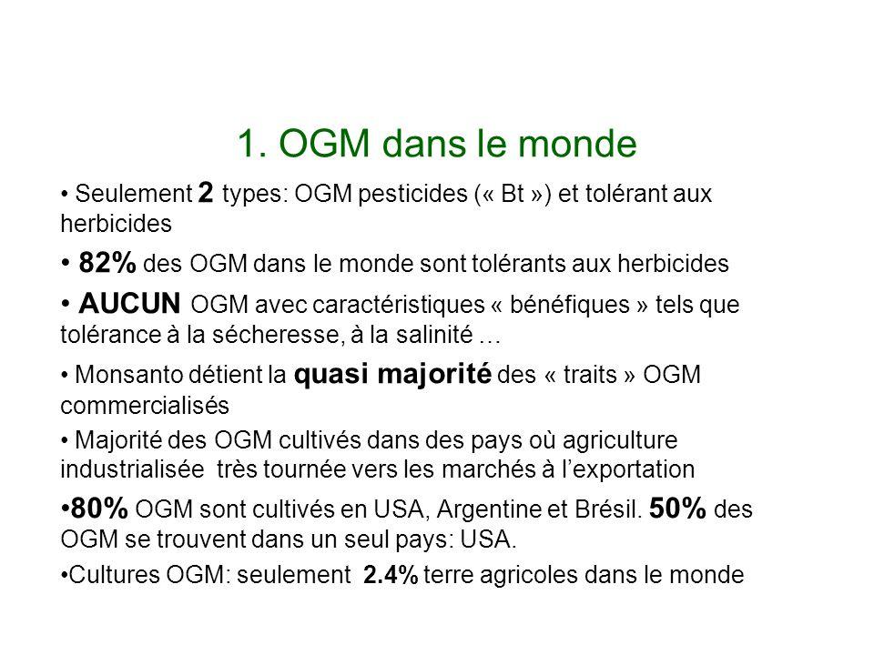 1. OGM dans le monde Seulement 2 types: OGM pesticides (« Bt ») et tolérant aux herbicides. 82% des OGM dans le monde sont tolérants aux herbicides.