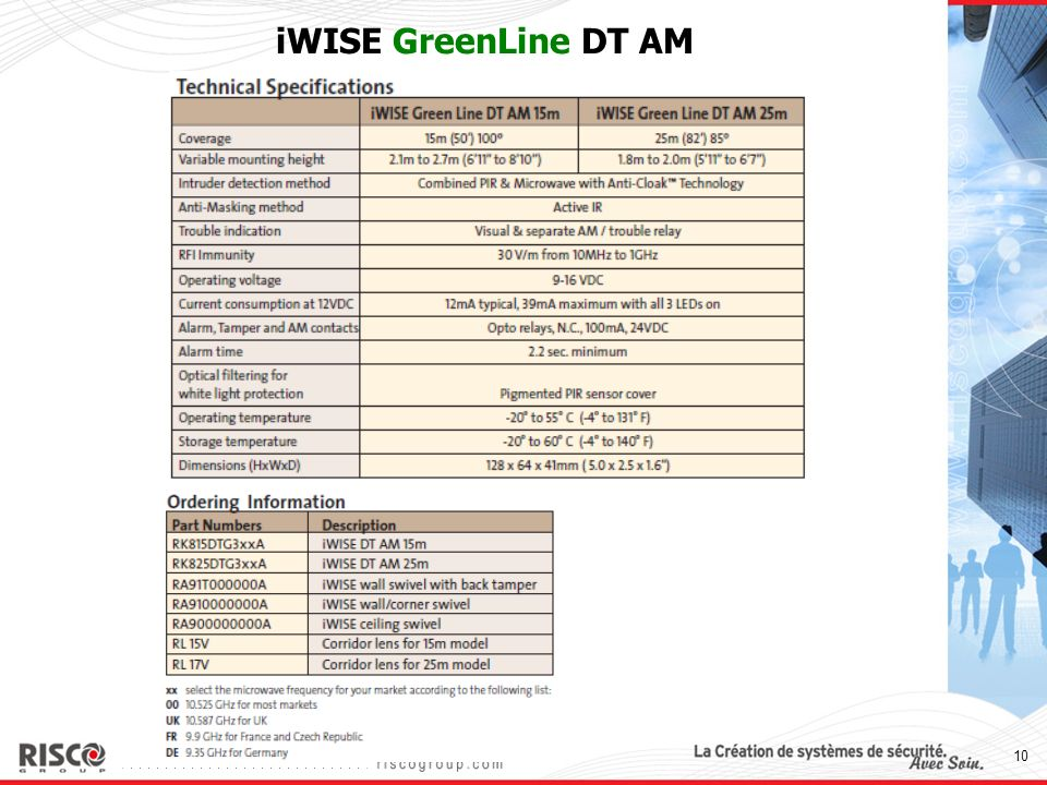iWISE GreenLine DT AM Coverage patterns