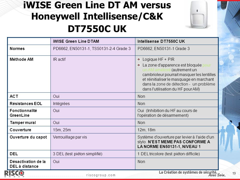 iWISE Green Line DT AM versus Honeywell Intellisense/C&K DT7550C UK