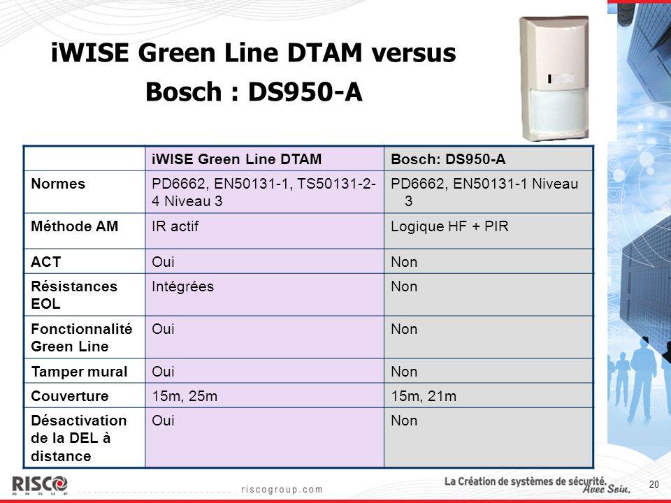 iWISE Green Line DTAM versus Bosch : DS950-A