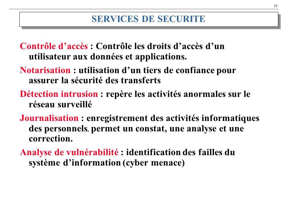 SERVICES DE SECURITE Contrôle d'accès : Contrôle les droits d'accès d'un utilisateur aux données et applications.