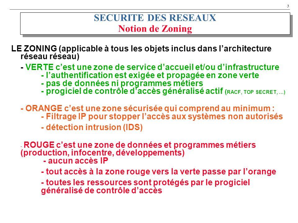 SECURITE DES RESEAUX Notion de Zoning