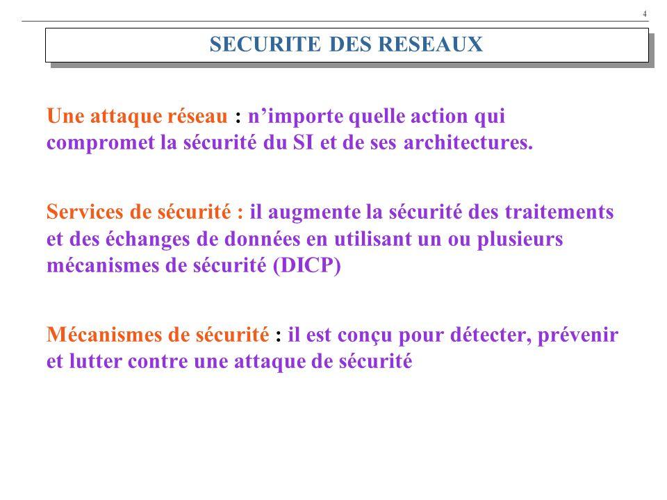 SECURITE DES RESEAUX Une attaque réseau : n'importe quelle action qui compromet la sécurité du SI et de ses architectures.