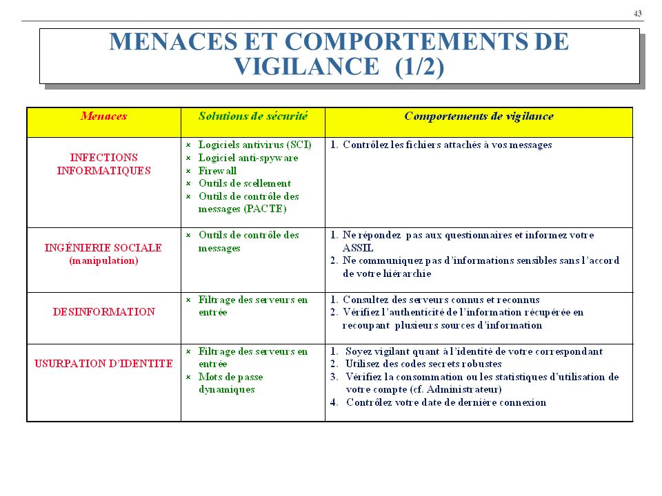 MENACES ET COMPORTEMENTS DE VIGILANCE (1/2)