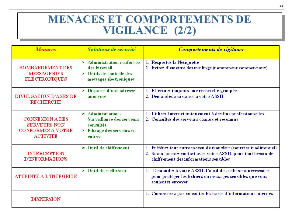 MENACES ET COMPORTEMENTS DE VIGILANCE (2/2)