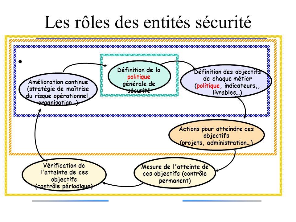 Les rôles des entités sécurité