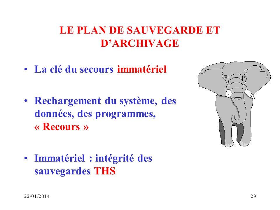 LE PLAN DE SAUVEGARDE ET D'ARCHIVAGE