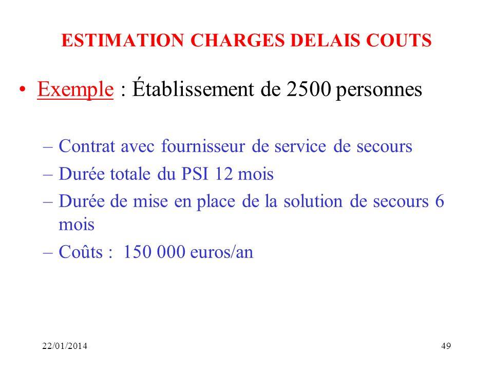 ESTIMATION CHARGES DELAIS COUTS