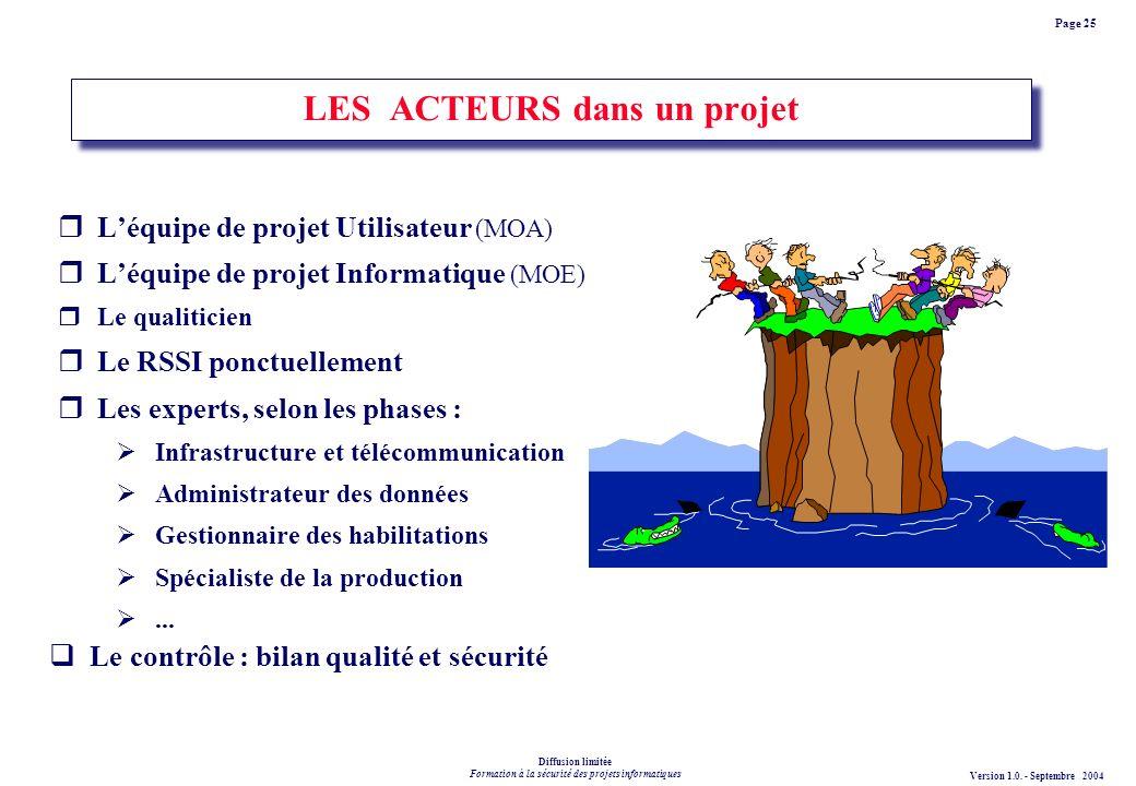 LES ACTEURS dans un projet