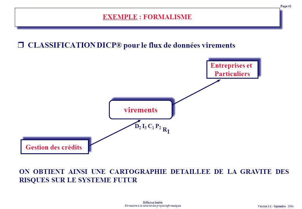 CLASSIFICATION DICP® pour le flux de données virements