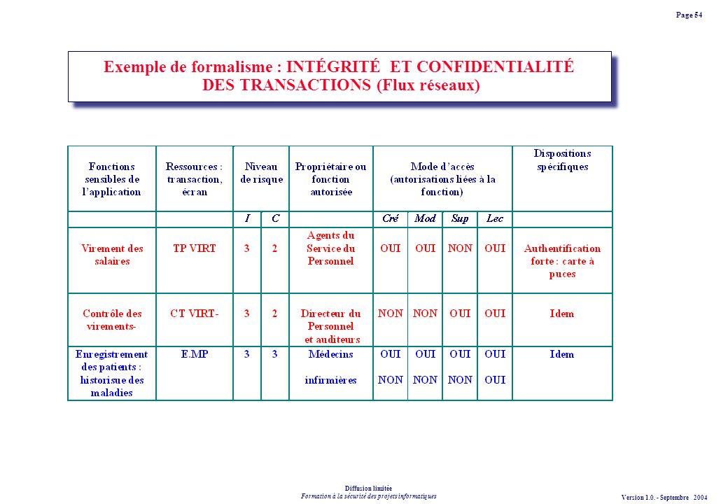Exemple de formalisme : INTÉGRITÉ ET CONFIDENTIALITÉ DES TRANSACTIONS (Flux réseaux)