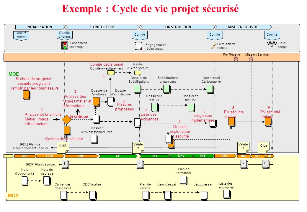 Exemple : Cycle de vie projet sécurisé