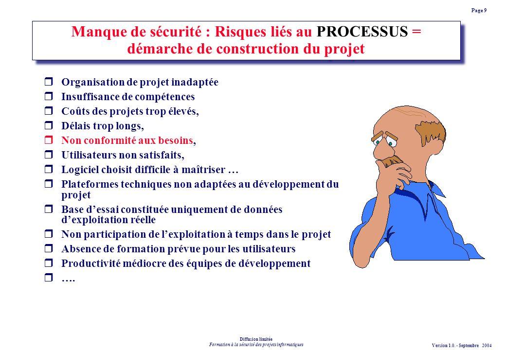 Manque de sécurité : Risques liés au PROCESSUS = démarche de construction du projet