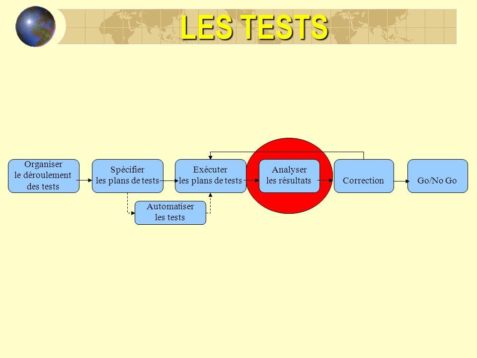LES TESTS Organiser le déroulement des tests Spécifier