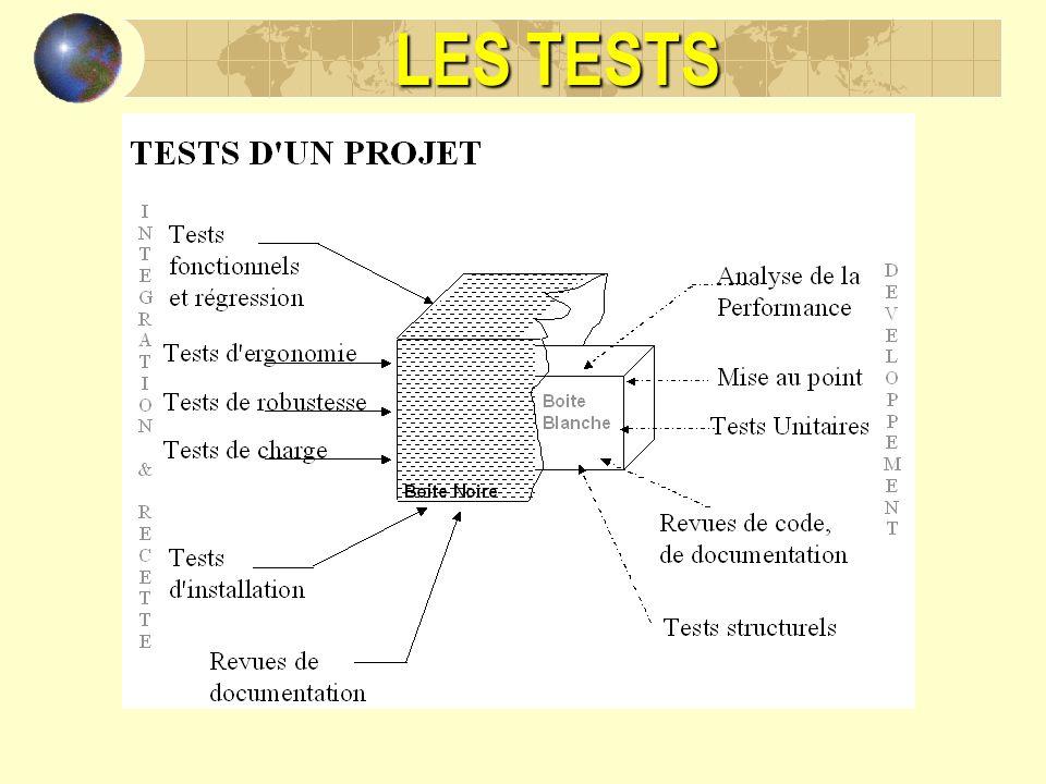 LES TESTS