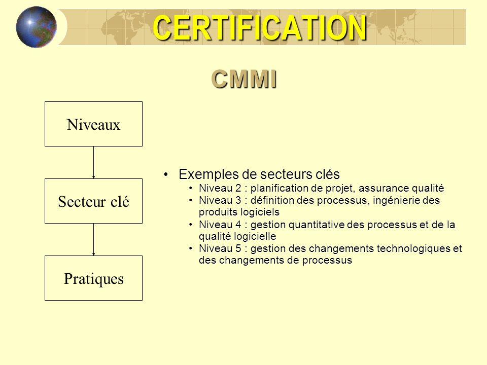 CERTIFICATION CMMI Niveaux Secteur clé Pratiques