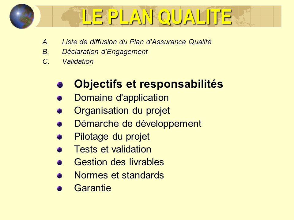 LE PLAN QUALITE Objectifs et responsabilités Domaine d application