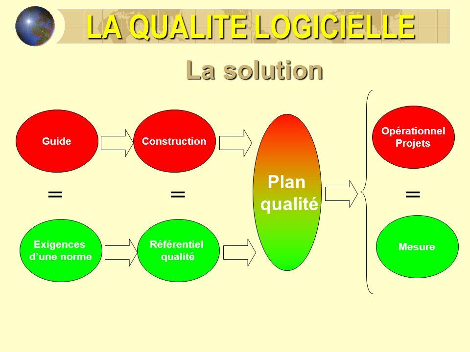 LA QUALITE LOGICIELLE La solution = = = Plan qualité Opérationnel