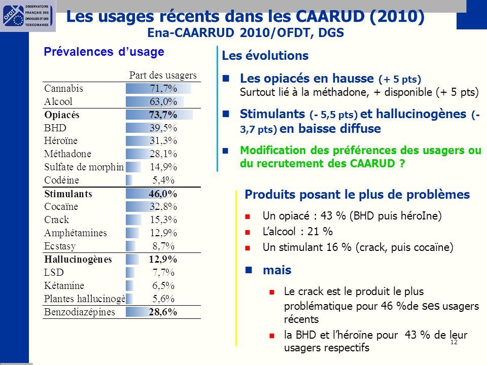 Les usages récents dans les CAARUD (2010)