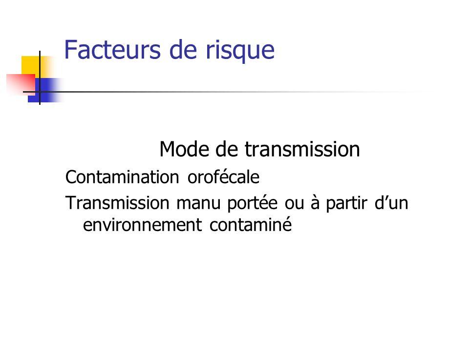 Facteurs de risque Mode de transmission Contamination orofécale