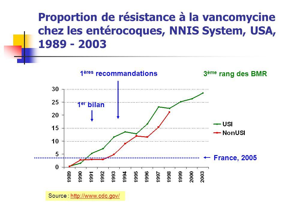 Proportion de résistance à la vancomycine chez les entérocoques, NNIS System, USA, 1989 - 2003