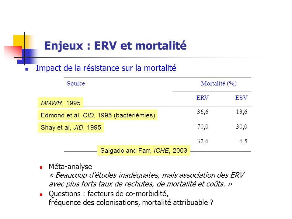 Enjeux : ERV et mortalité