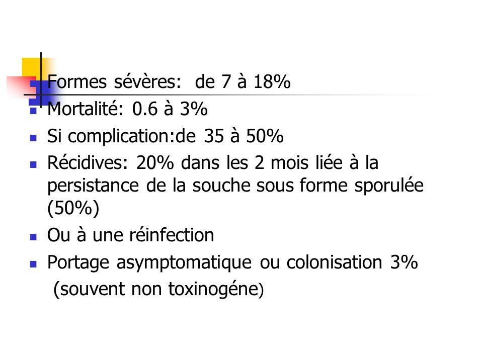 Formes sévères: de 7 à 18% Mortalité: 0.6 à 3% Si complication:de 35 à 50%
