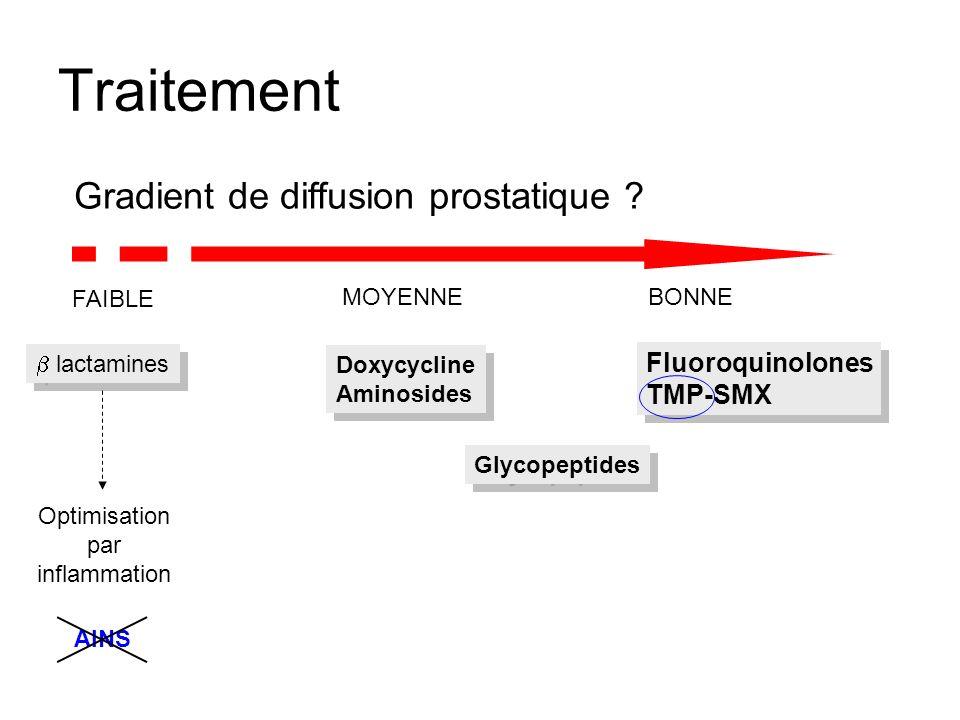 Traitement Gradient de diffusion prostatique Fluoroquinolones