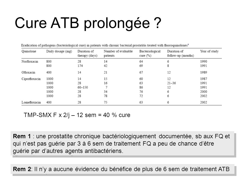 Cure ATB prolongée TMP-SMX F x 2/j – 12 sem = 40 % cure