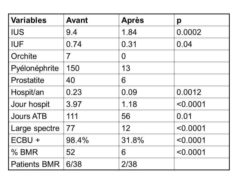 Variables Avant. Après. p. IUS. 9.4. 1.84. 0.0002. IUF. 0.74. 0.31. 0.04. Orchite. 7. Pyélonéphrite.