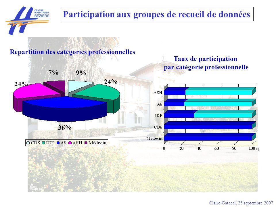 Participation aux groupes de recueil de données