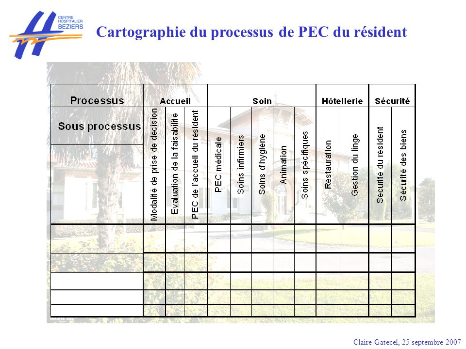 Cartographie du processus de PEC du résident
