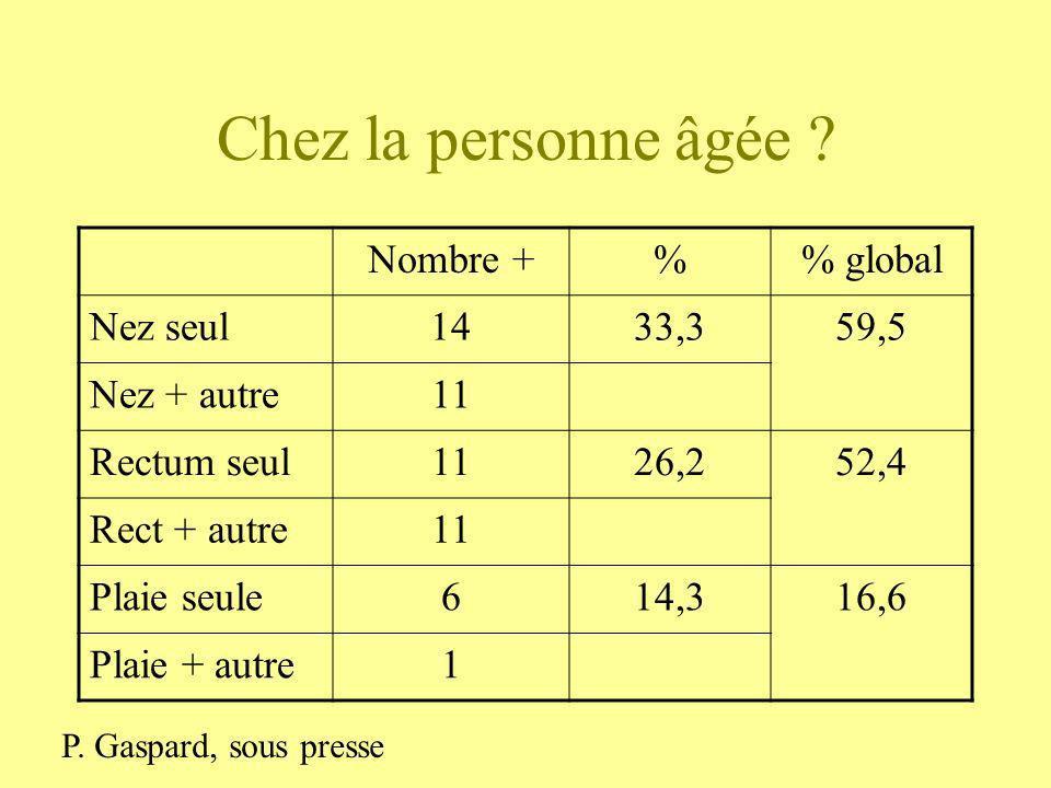 Chez la personne âgée Nombre + % % global Nez seul 14 33,3 59,5