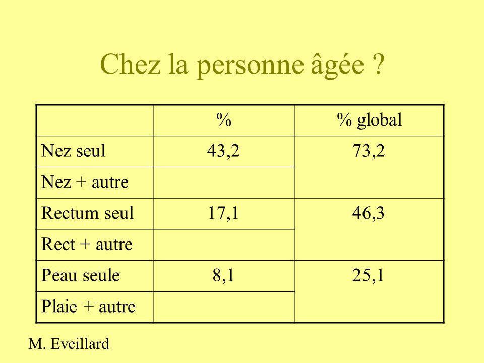 Chez la personne âgée % % global Nez seul 43,2 73,2 Nez + autre