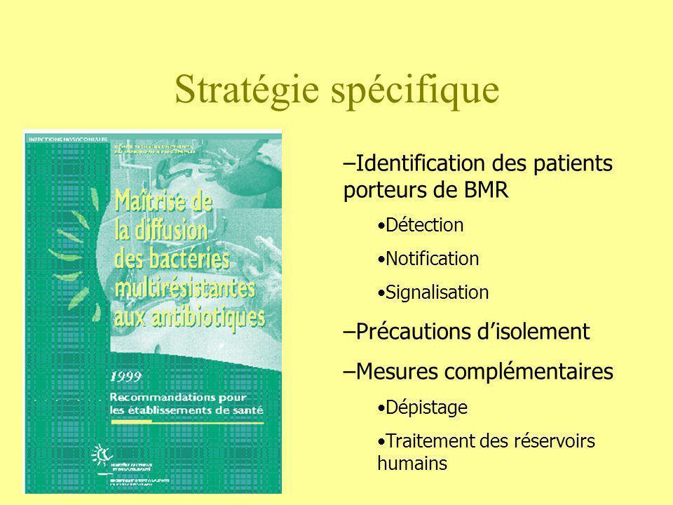 Stratégie spécifique Identification des patients porteurs de BMR