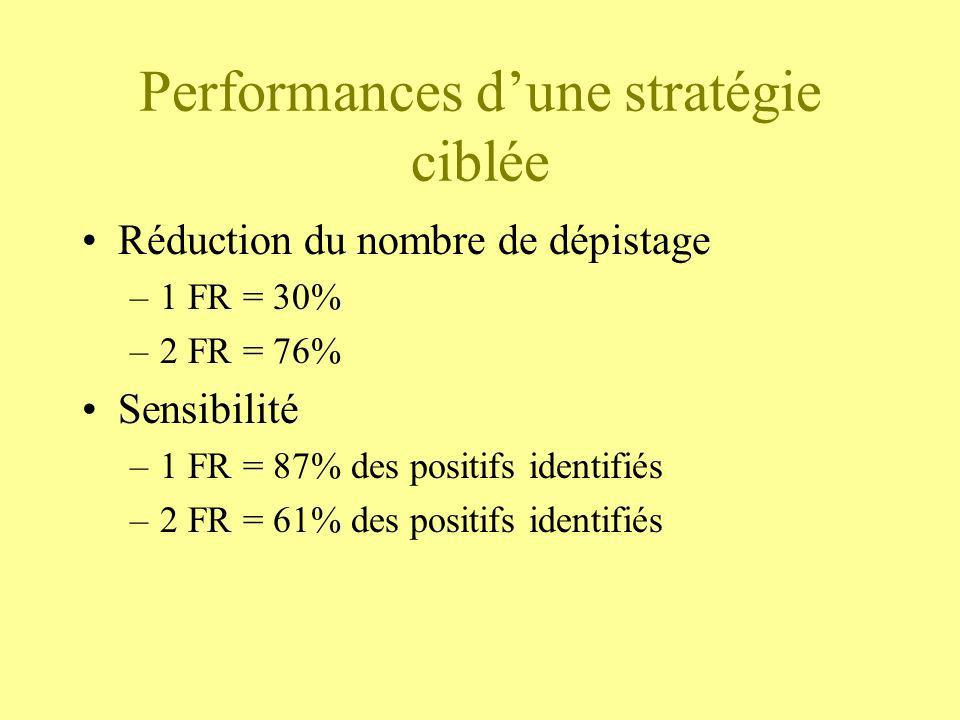 Performances d'une stratégie ciblée