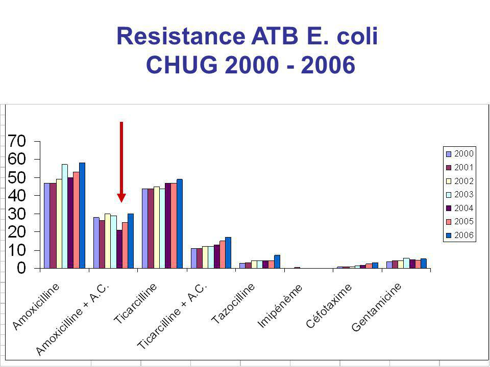 Resistance ATB E. coli CHUG 2000 - 2006