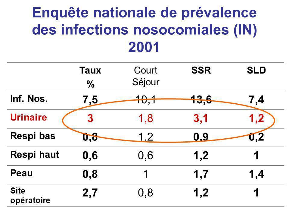 Enquête nationale de prévalence des infections nosocomiales (IN) 2001