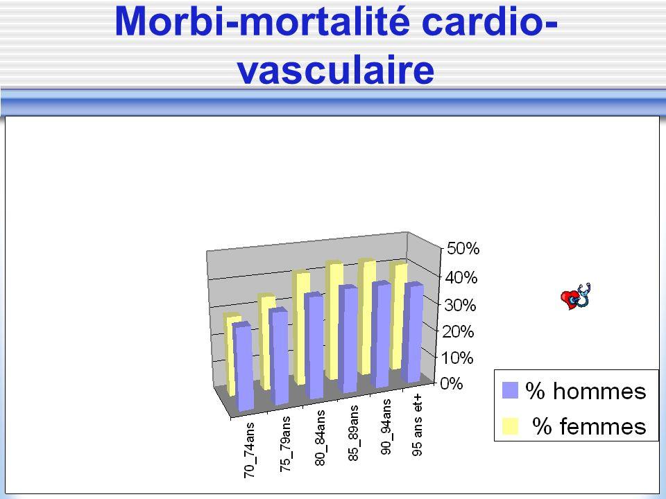 Morbi-mortalité cardio-vasculaire