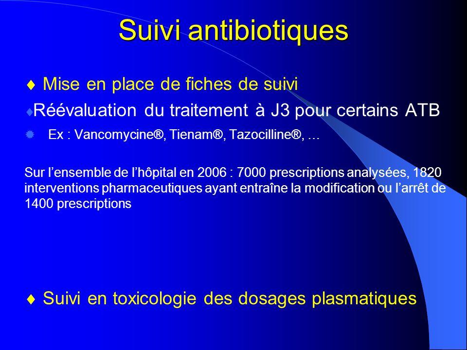 Suivi antibiotiques  Mise en place de fiches de suivi